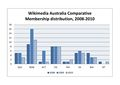 WMAU Membership Distribution 2008-2010.jpg