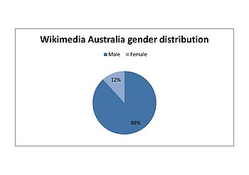 2010 membership gender distribution